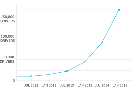 Uber Driver Partner Growth Rate in the US Over Time
