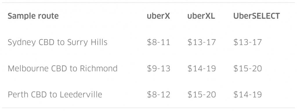 UberSELECT and XL fare estimate image