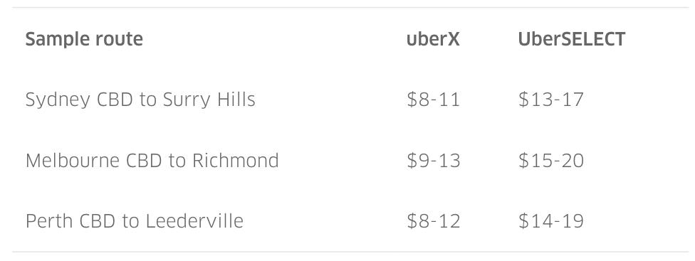 UberSELECT