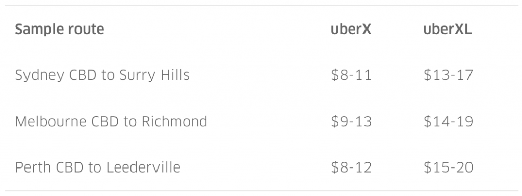 uber quote for ride