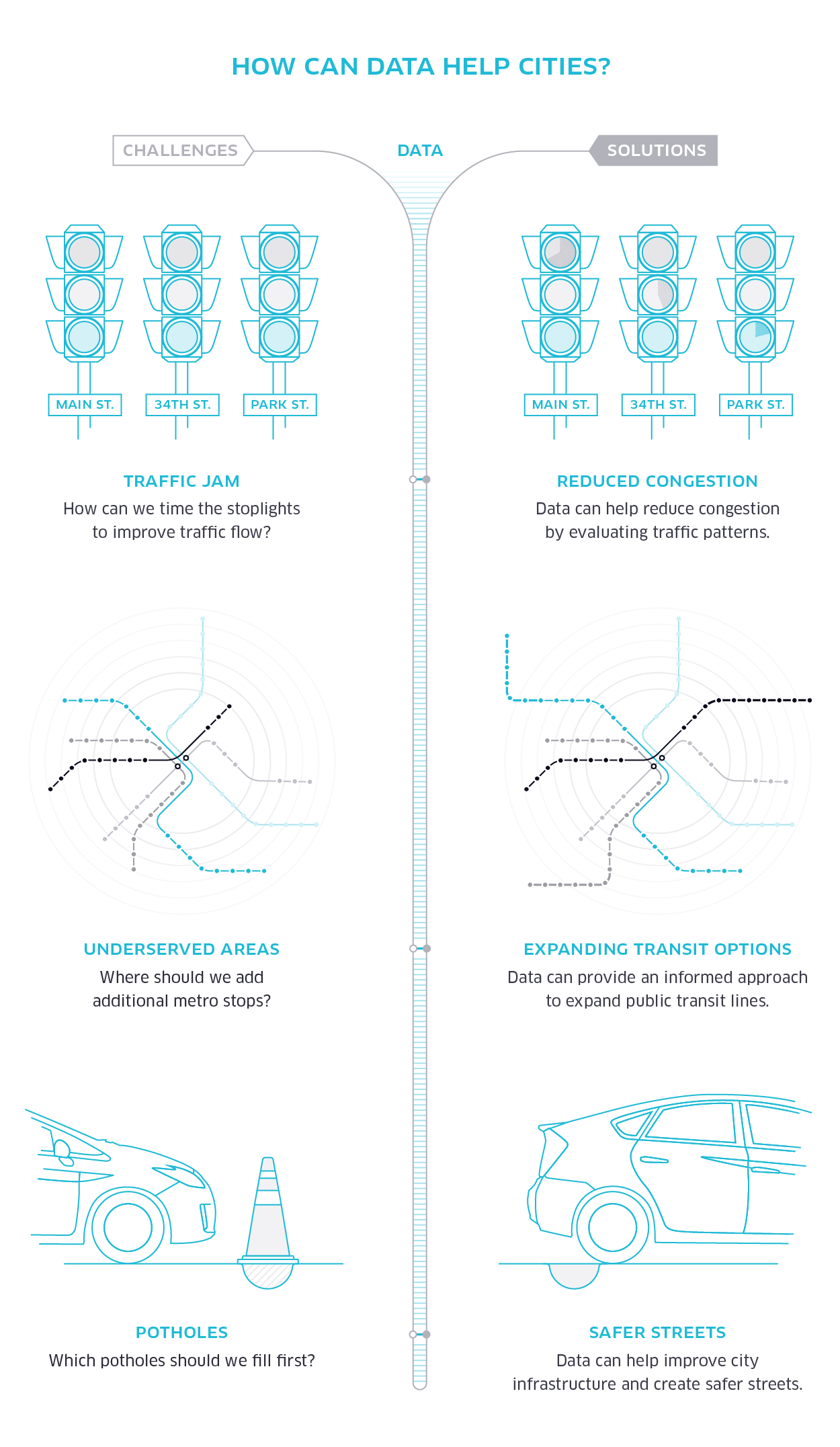 uber_SafeCities_BlogInfographic