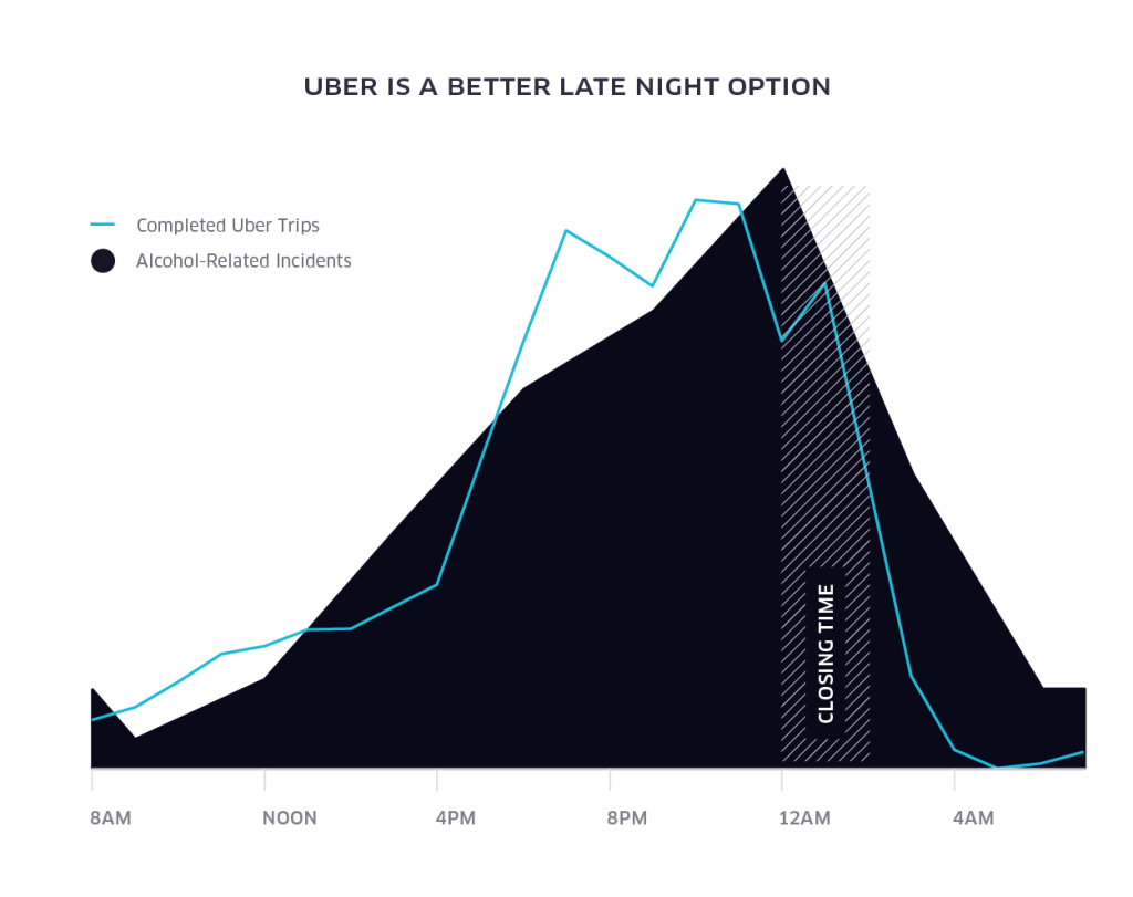 uber_PA_Graphs_Combined-02 (1)