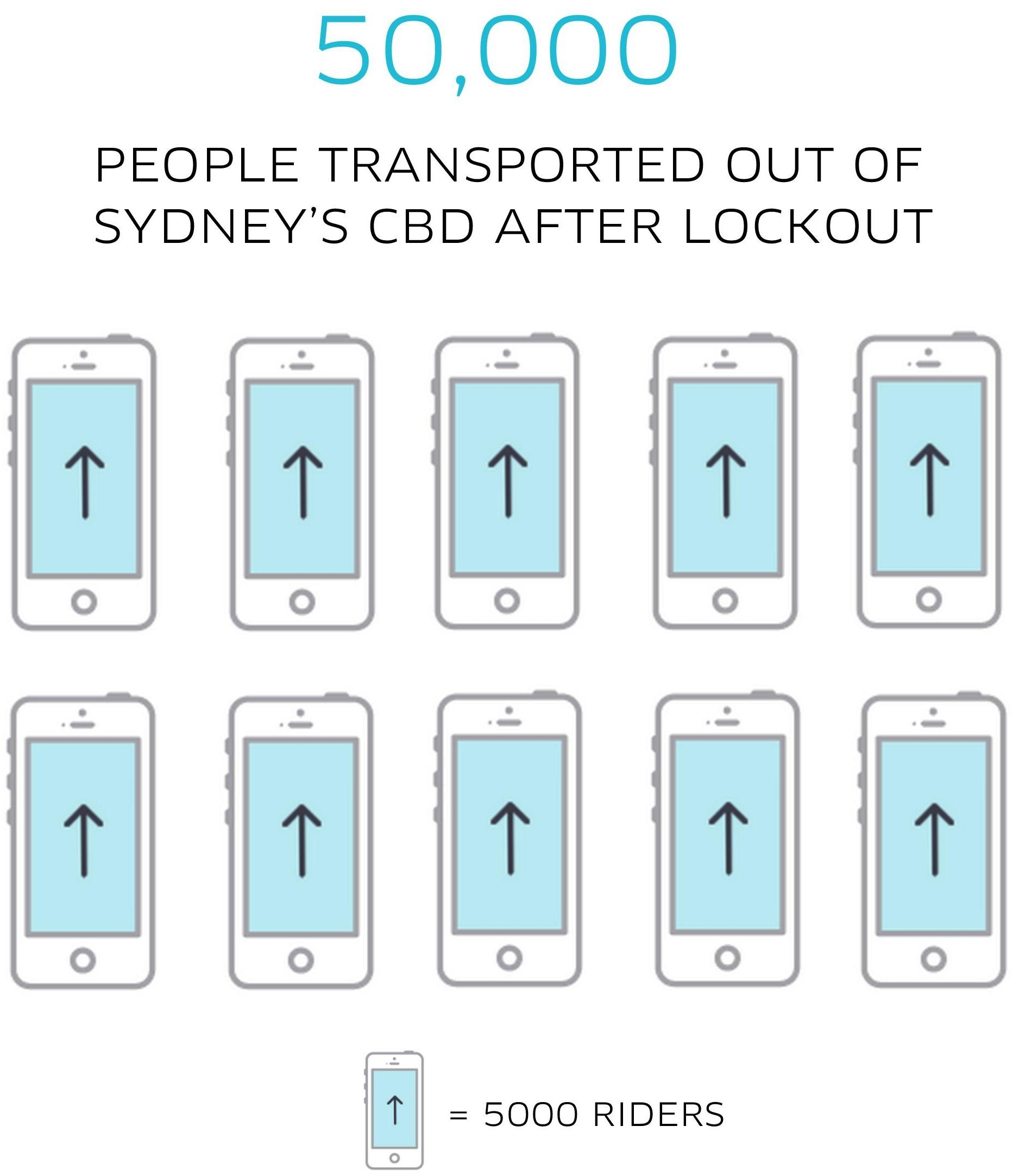 Lockout Rides