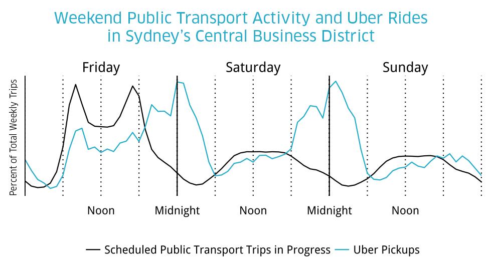 weekend_of_trips_sydney_uber_transit