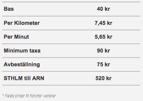 uberX Stockholm priser våren 2014