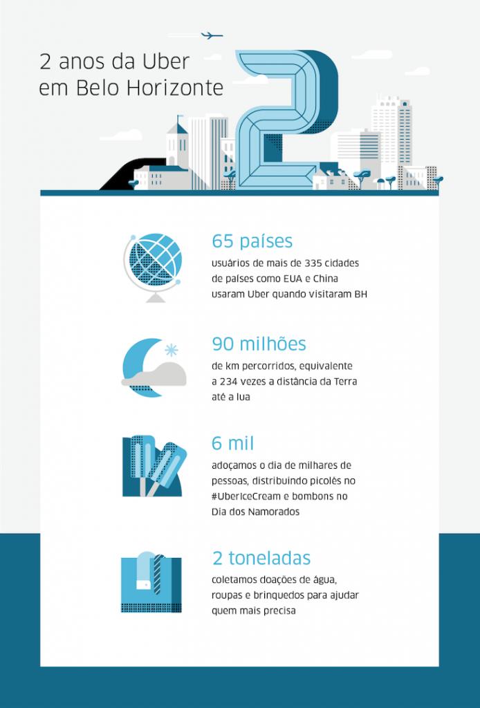 BR_Belo-Horizonte_ 2-Year-Uberversary_r3_Infographic_960x1224px