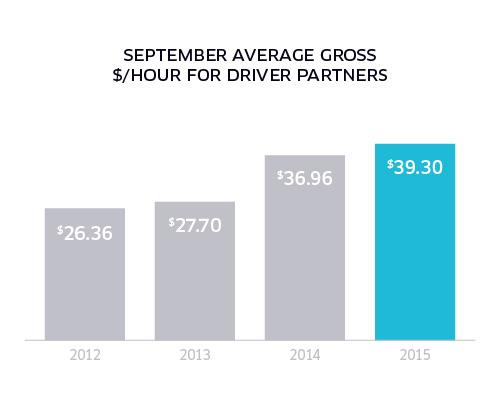 2016_01_17 - Uber Price Cut Statistics-01 (1)